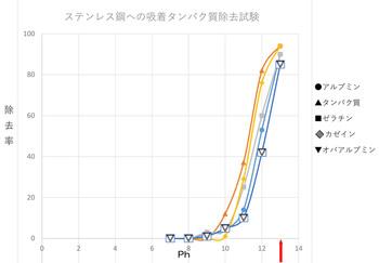 タンパク質分解グラフ.jpg